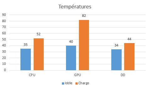 graphique information test